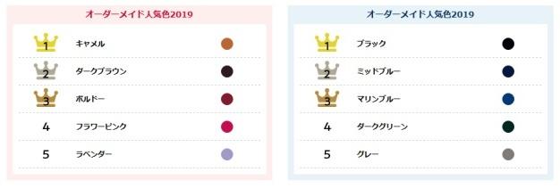 神田屋鞄製作所ランドセル色の人気ランキングを男の子&女の子向けでランキング発表しています。