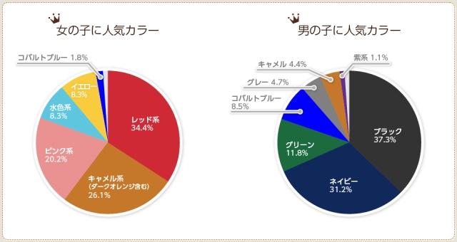 羽倉ランドセルの人気色ランキングは、男の子が黒、女の子は赤色が一位になっています。