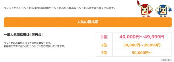 2016年度公表フィットちゃん価格相場