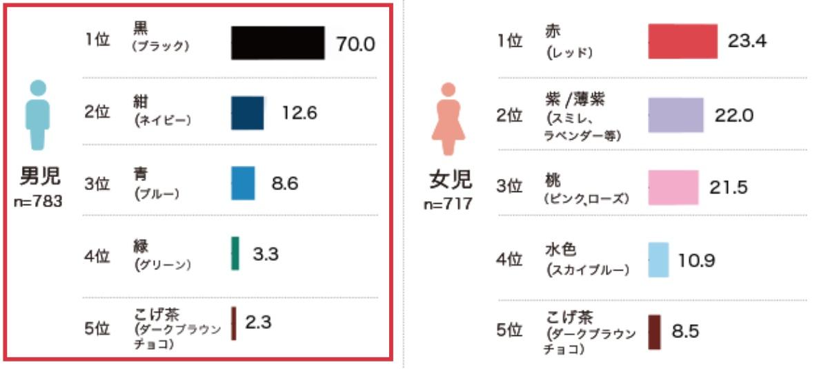 ランドセル工業会2020年度-男の子向けランドセルの人気カラー