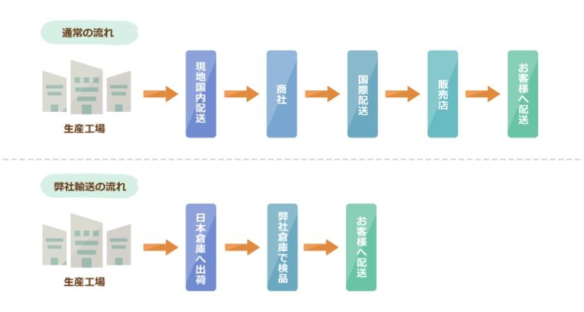 澤田屋ランドセルが安い理由-販売・流通ルートを簡略化