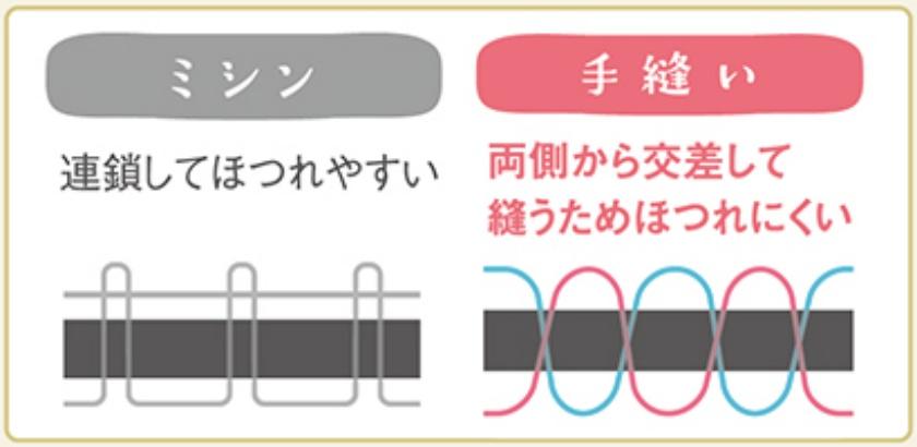 萬勇鞄ランドセルはほつれにくい手縫いのランドセルです。