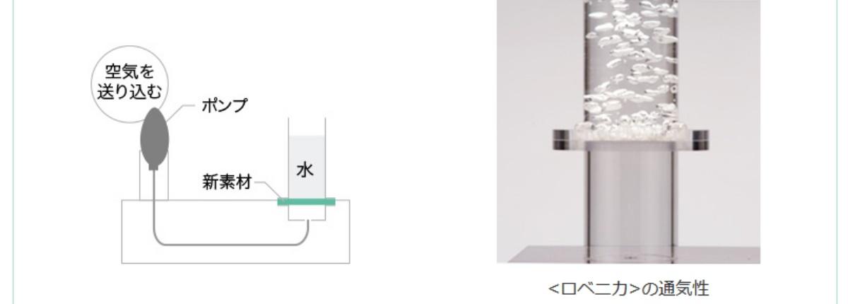 クラリーノ ロベニカを使用しているフィットちゃんランドセルの通気性