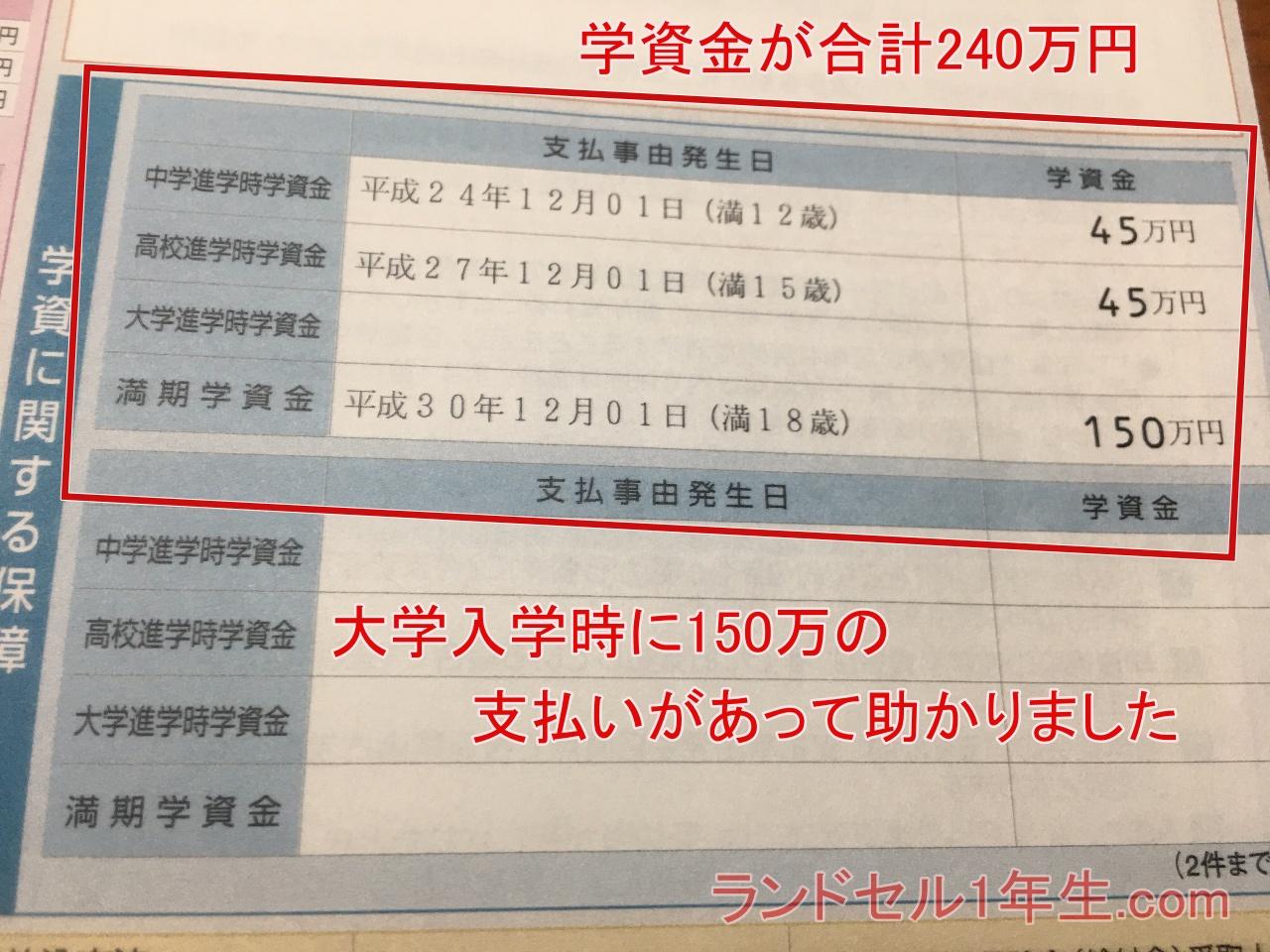 学資保険の支払いが総額で240万円もあって本当に助かりました。